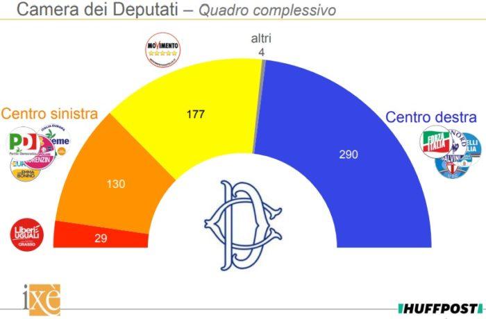 Sondaggi elettorali Ixè 28 gennaio 2