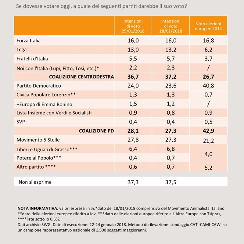 Sondaggi: il M5S è il primo partito