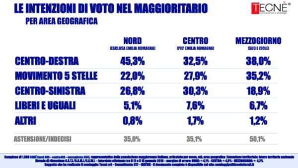 Elezioni 2018: il sondaggio del possibile scenario politico