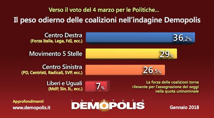 sondaggi elettorali demopolis coalizioni