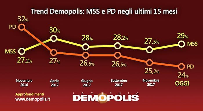 sondaggi elettorali demopolis trend