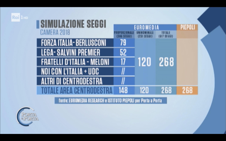sondaggi elettorali euromedia peipeoli, destra seggi