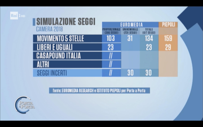 sondaggi elettorali euromedia peipeoli, m5s seggi