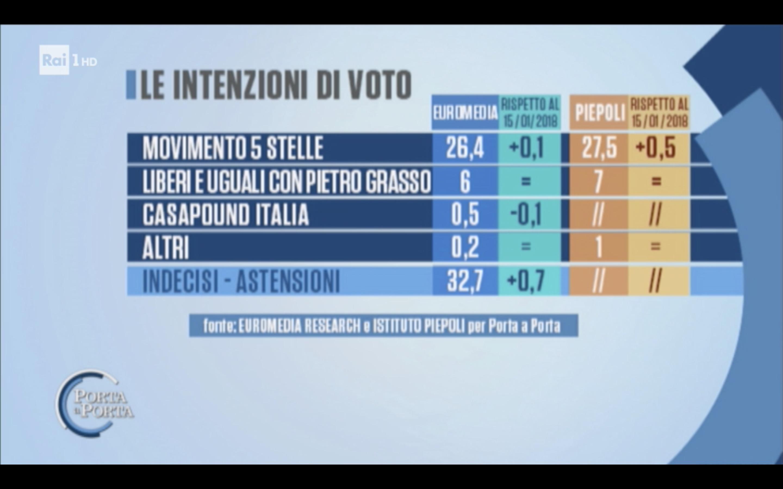 sondaggi elettorali euromedia peipeoli, m5s