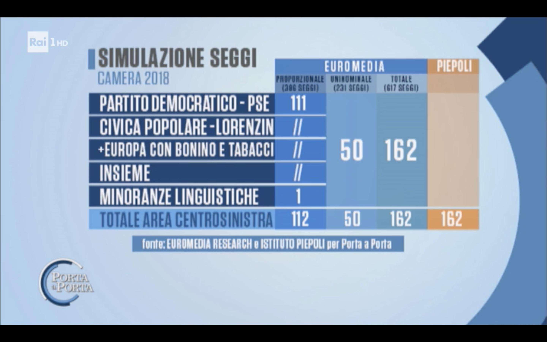 sondaggi elettorali euromedia peipeoli, sinistra seggi