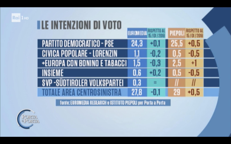 sondaggi elettorali euromedia peipeoli, sinistra