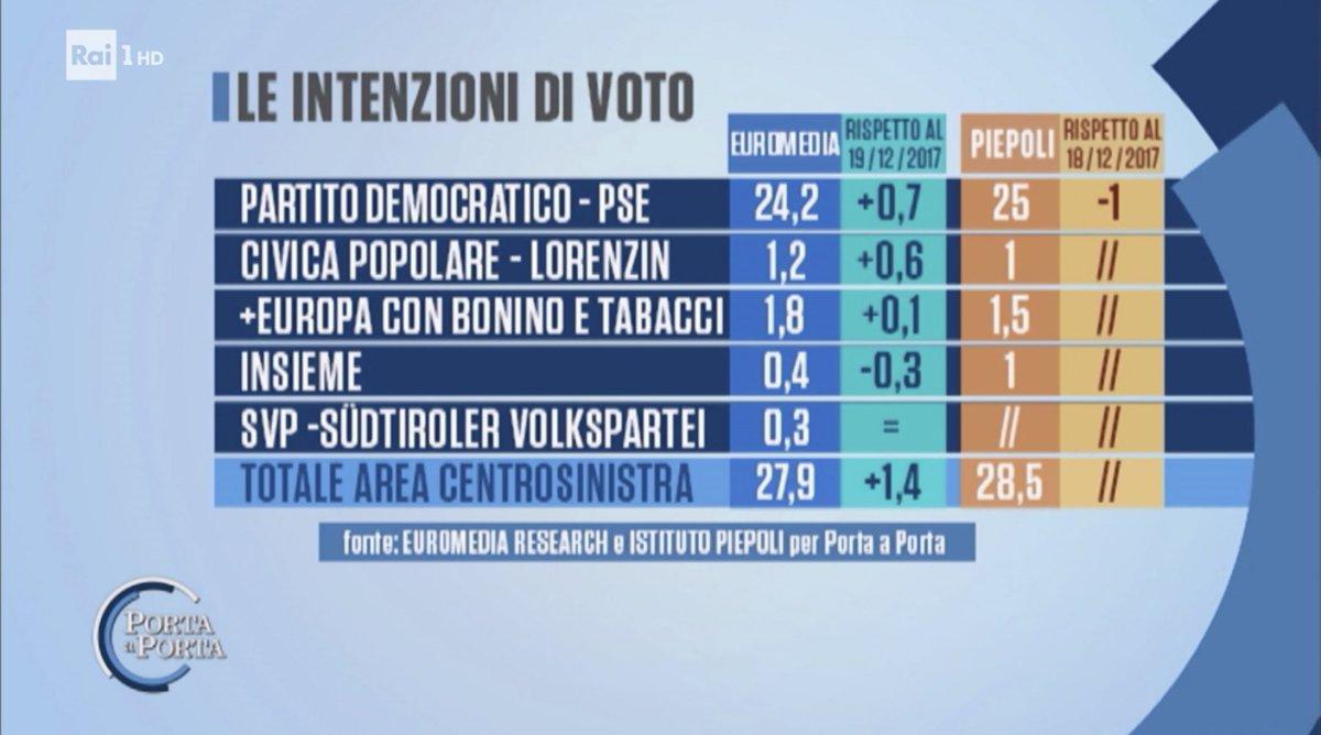 sondaggi elettorali euromedia piepoli censtrosinistra