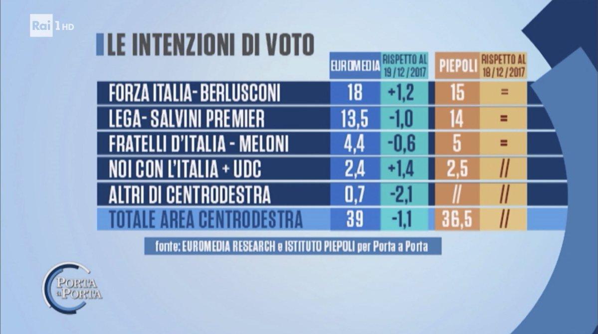 sondaggi elettorali euromedia piepoli centrodestra