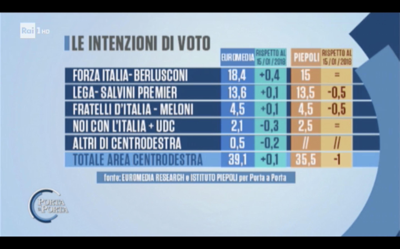 sondaggi elettorali euromedia piepoli, destra