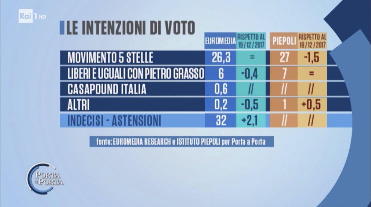 sondaggi elettorali euromedia piepoli m5s