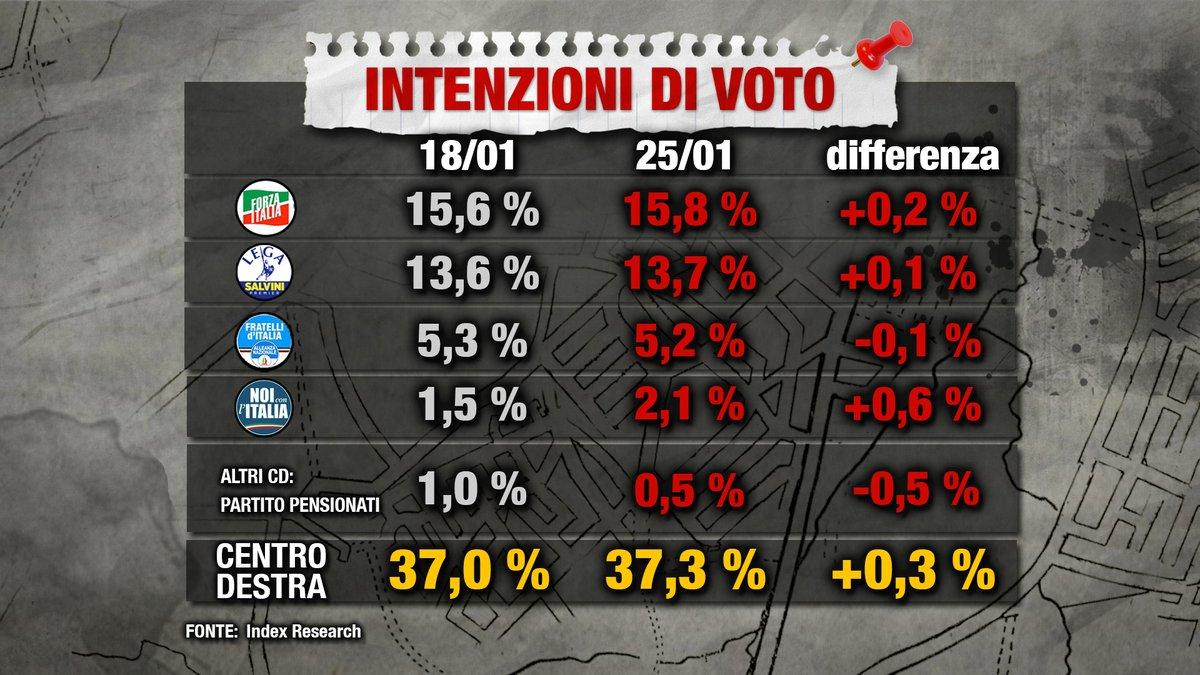sondaggi elettorali index coalizioni