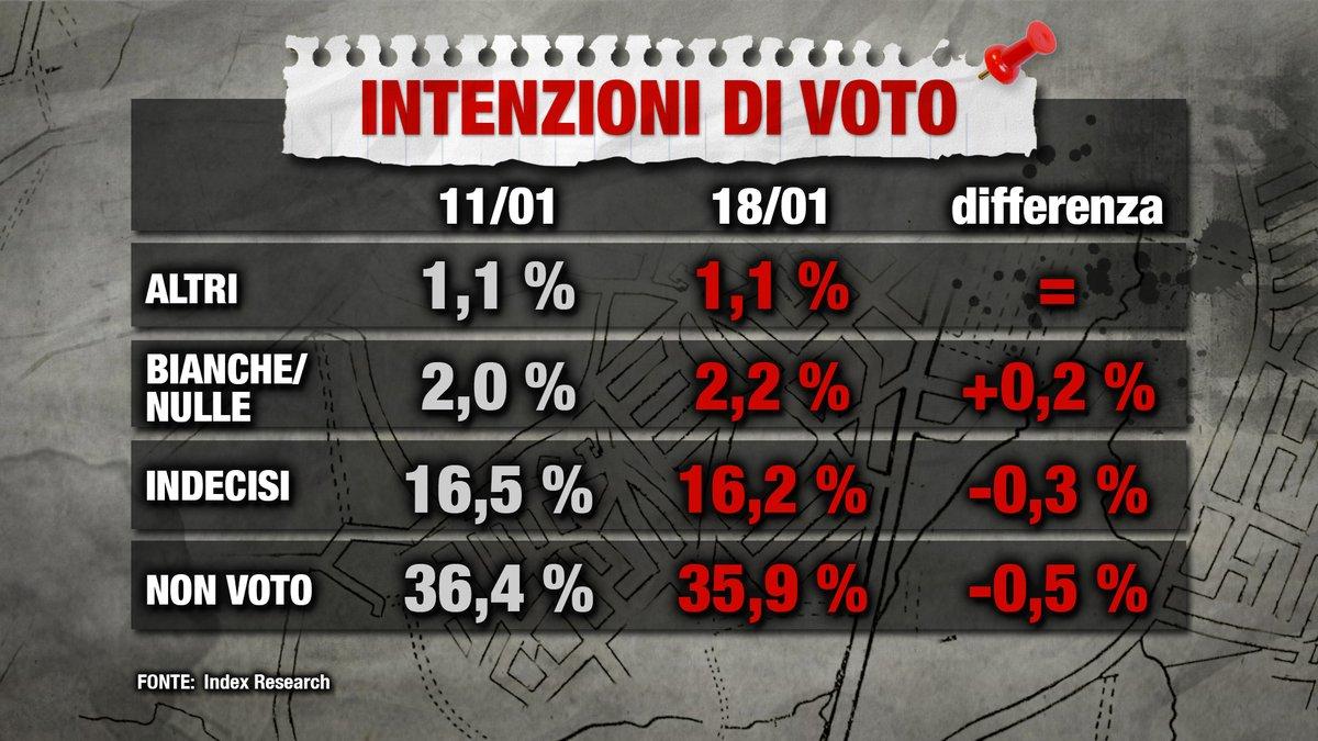 sondaggi elettorali index, indecisi