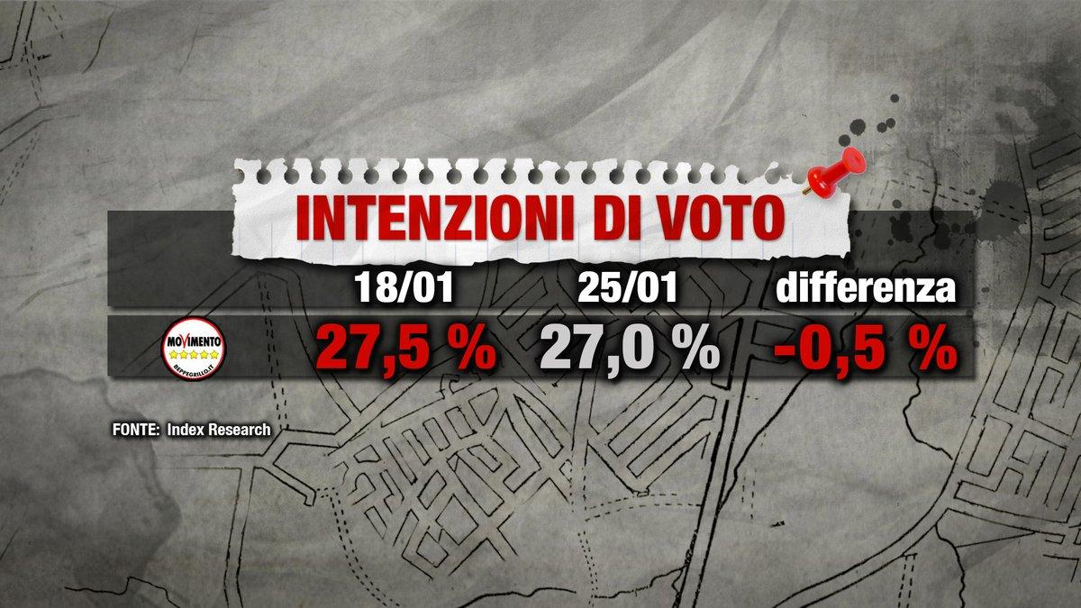 Sondaggi elettorali: Centrodestra cresce ancora, M5S fermo e male PD