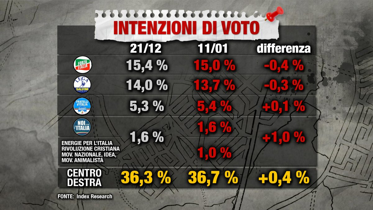 sondaggi elettorali index research, centrodestra
