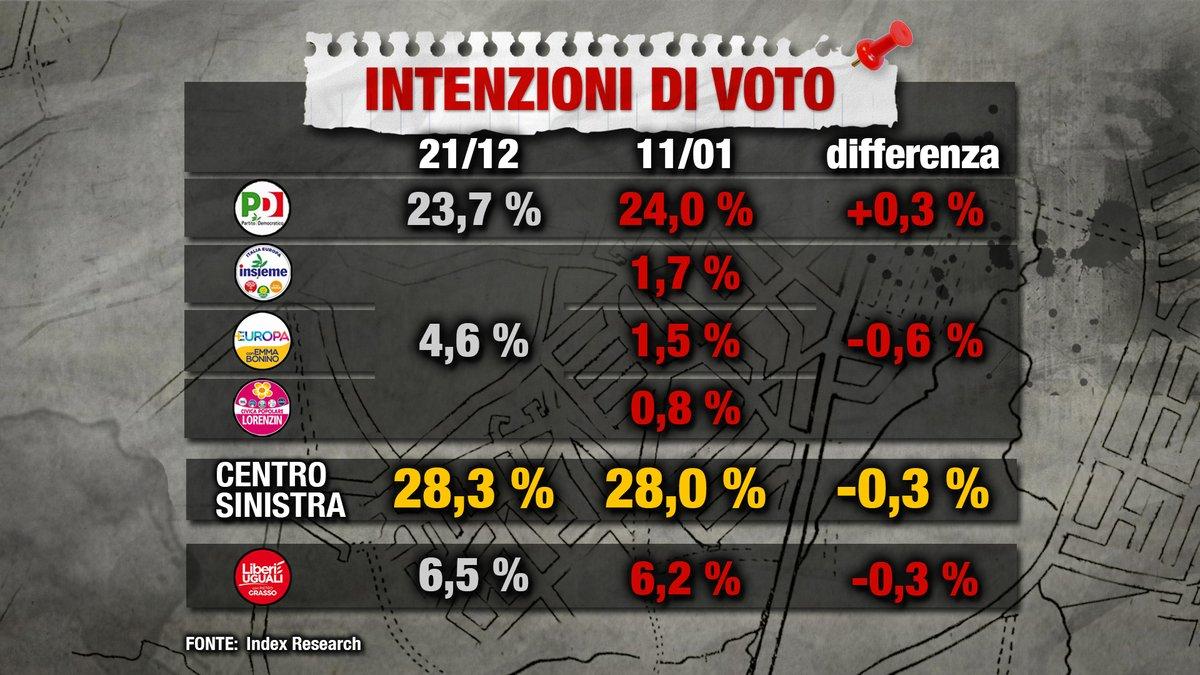 sondaggi elettorali index research, centrosinistra