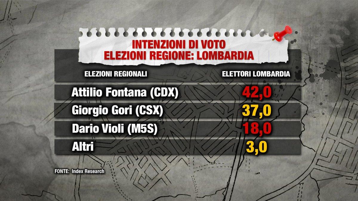 sondaggi elettorali index research, lombardia