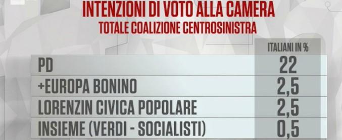Sondaggio Noto: centrodestra 38%, centrosinistra 27,5%, M5S 28%