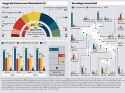 Sondaggi elettorali Ipsos: collegi, centrodestra pigliatutto