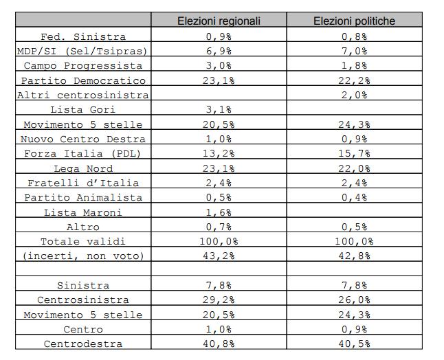 sondaggi elettorali ipsos, voti