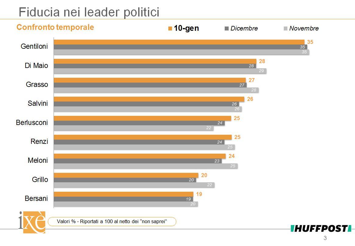 sondaggi elettorali ixè, politici