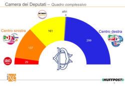 Sondaggi elettorali Ixè: crescono Forza Italia e Liberi e Uguali