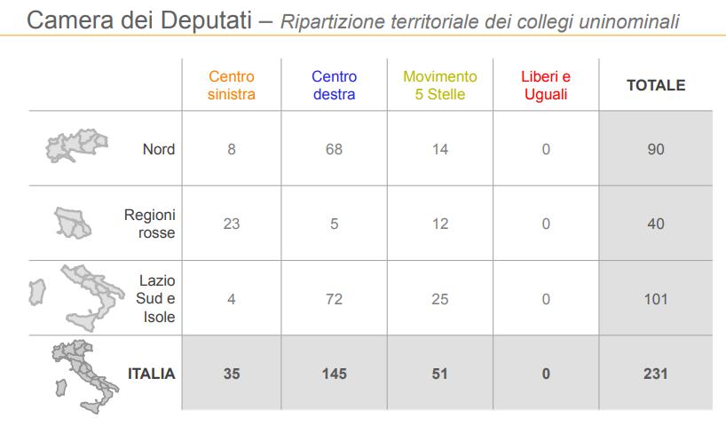 sondaggi elettorali ixè, seggi per regione