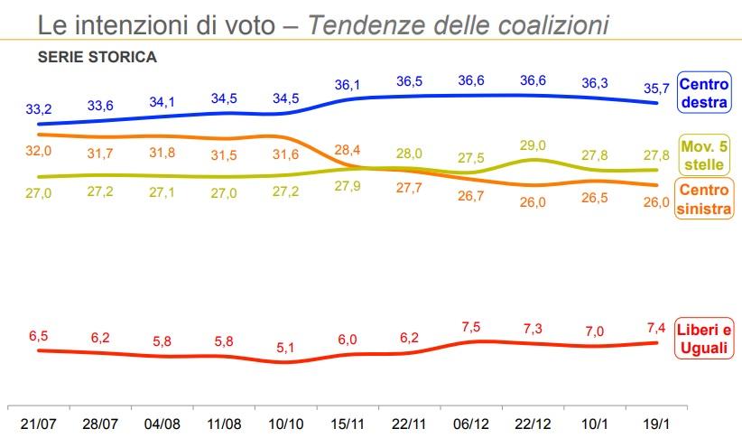 sondaggi elettorali ixè, trend