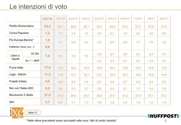 sondaggi elettorali ixè