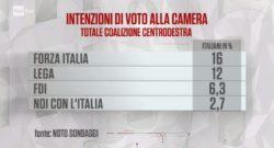 Sondaggi elettorali Noto: regionali Lazio, centrodestra davanti a tutti