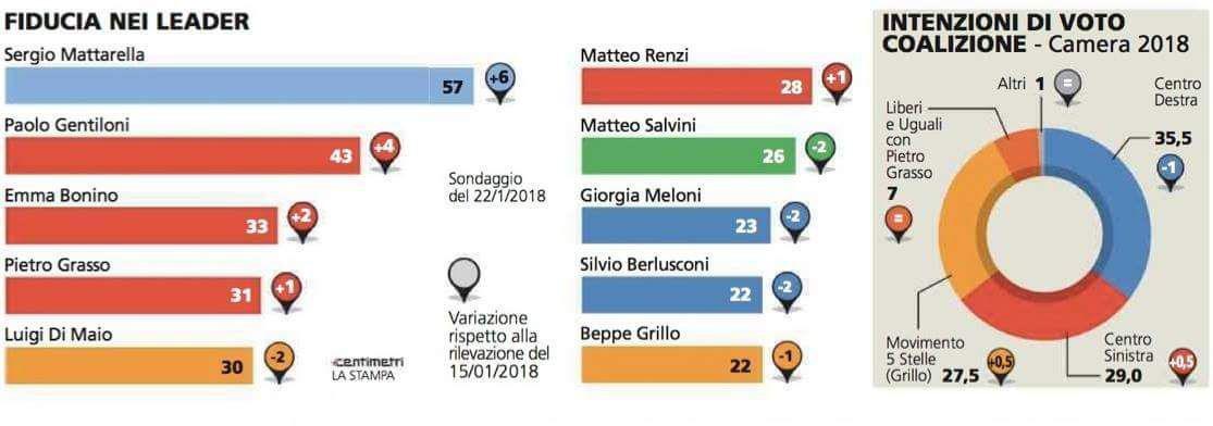 sondaggi elettorali piepoli - intenzioni di voto al 22 gennaio 2018