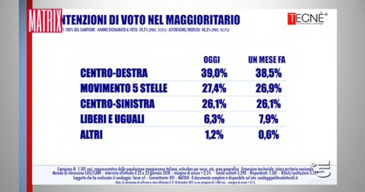 sondaggi elettorali tecnè, 1