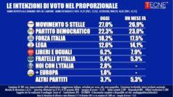 Sondaggi elettorali Tecnè: crescono Forza Italia e M5S, crollo Lega