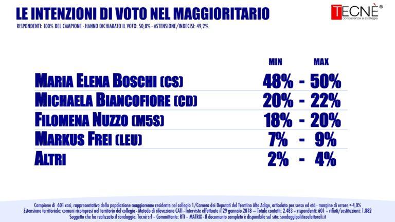 sondaggi elettorali tecnè, boschi