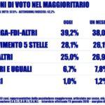 sondaggi elettorali tecnè, pd