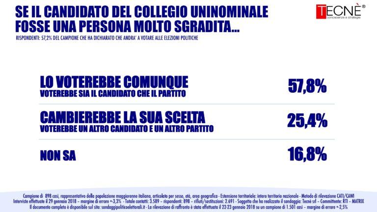 sondaggi elettorali tecnè, scelta candidato 1