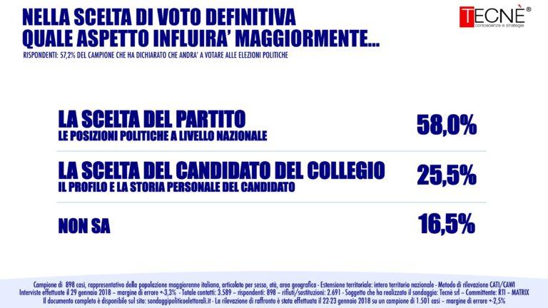 sondaggi elettorali tecnè, scelta candidato