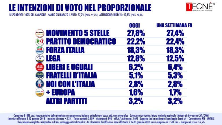 sondaggi elettorali tecnè, voto