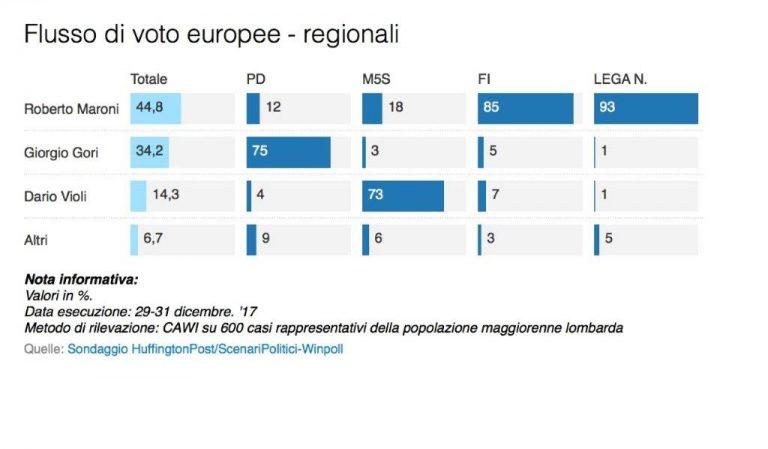 sondaggi elettorali winpoll, flussi