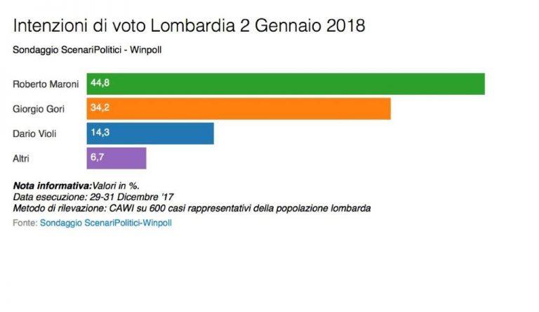 sondaggi elettorali winpoll, lombardia