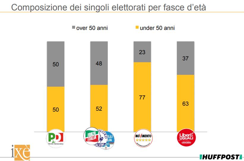 sondaggi politici elettorali, 1