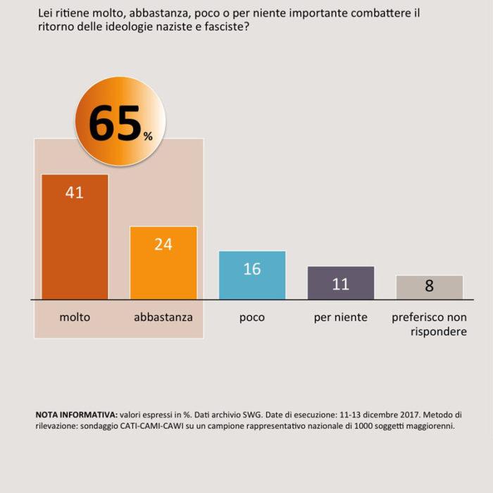 sondaggi politici elettorali SWG 1a