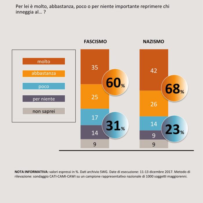 sondaggi politici elettorali SWG 1b