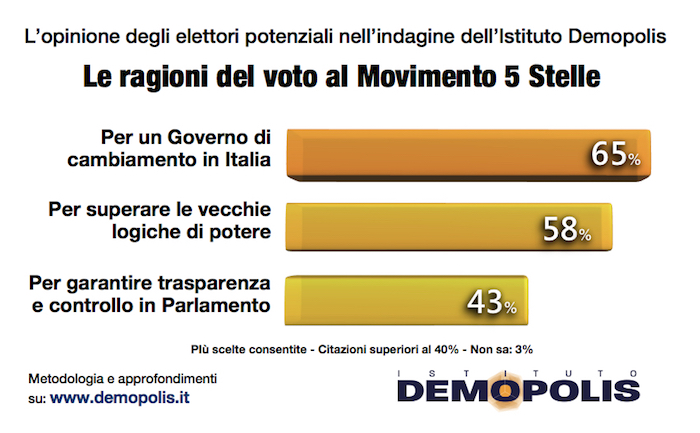 sondaggi politici elettorali demopolis m5s voto perchè