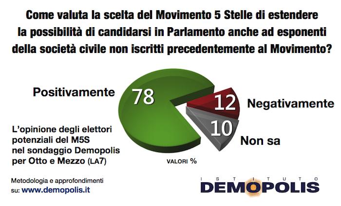 sondaggi politici elettorali demopolis m5s voto