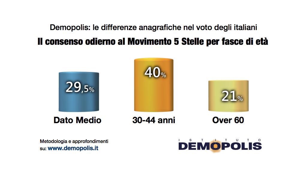 sondaggi politici elettorali demopolis m5s