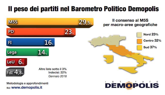 sondaggi politici elettorali demopolis voto