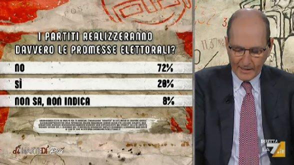sondaggi politici elettorali ipsos 1