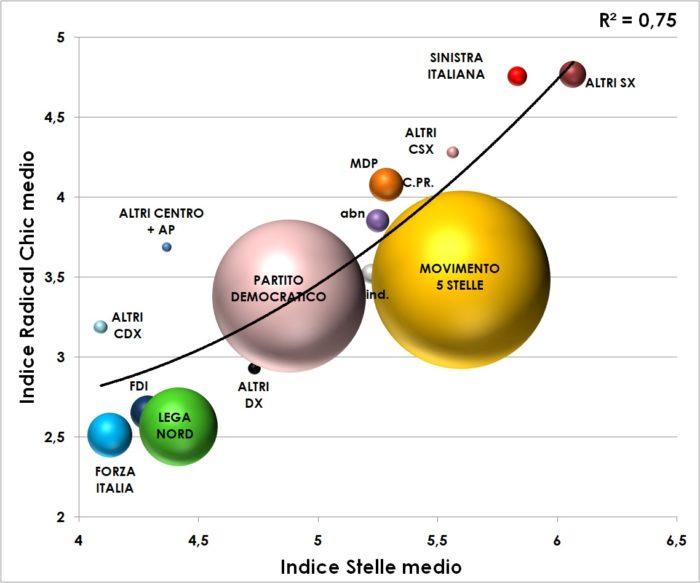 Ricerca TP su M5S e area di centrosinistra: indice stelle e indice radical chic posti su un asse cartesiano con i valori medi per partito