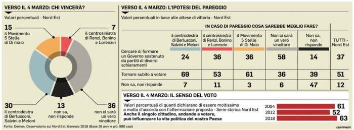 Sondaggi elettorali 2
