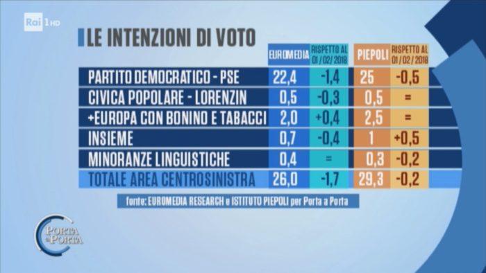 Sondaggi elettorali Euromedia Piepoli